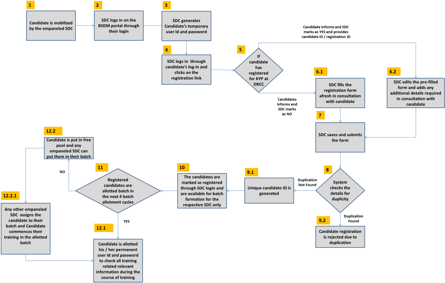 Bihar skill development mission candidate registration process scenario b candidate registration through sdc login process flow diagram nvjuhfo Images